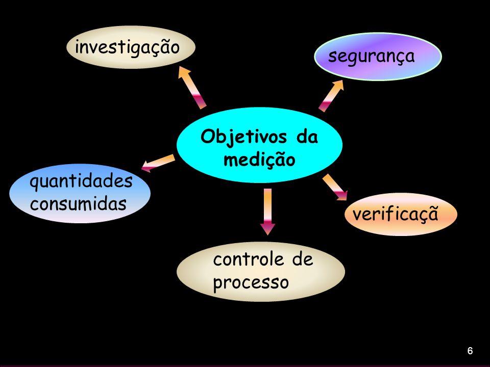 6 Objetivos da medição controle de processo quantidades consumidas investigação segurança verificaçã o