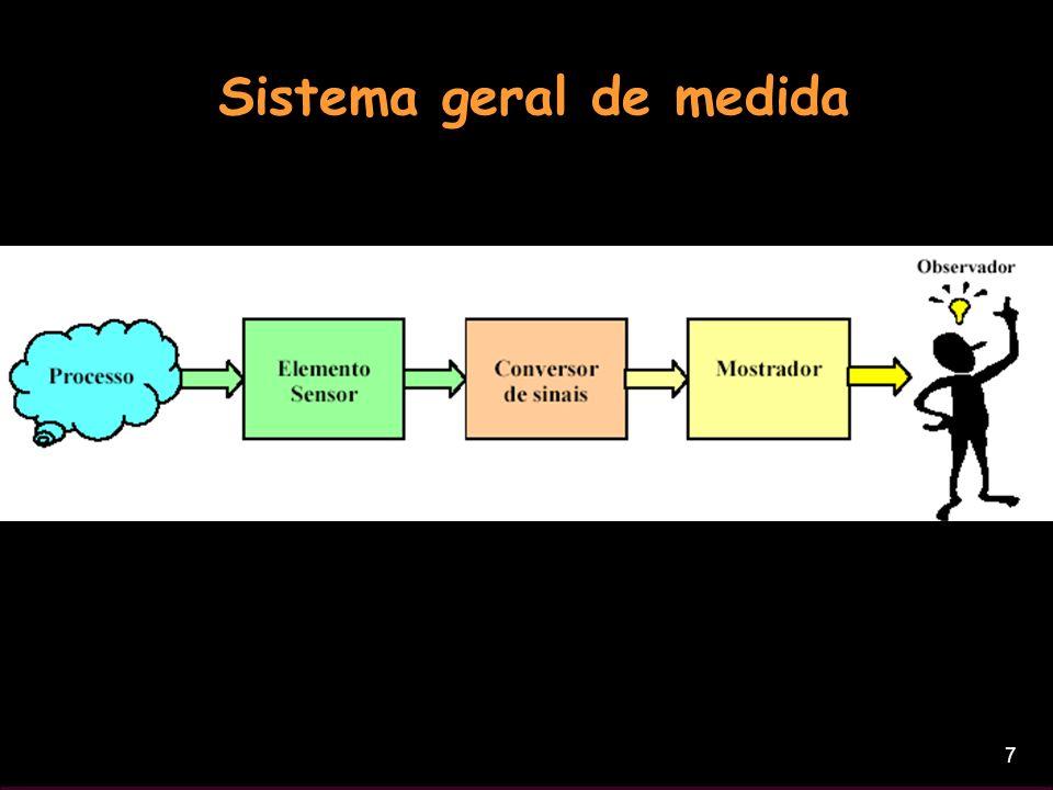 7 Sistema geral de medida