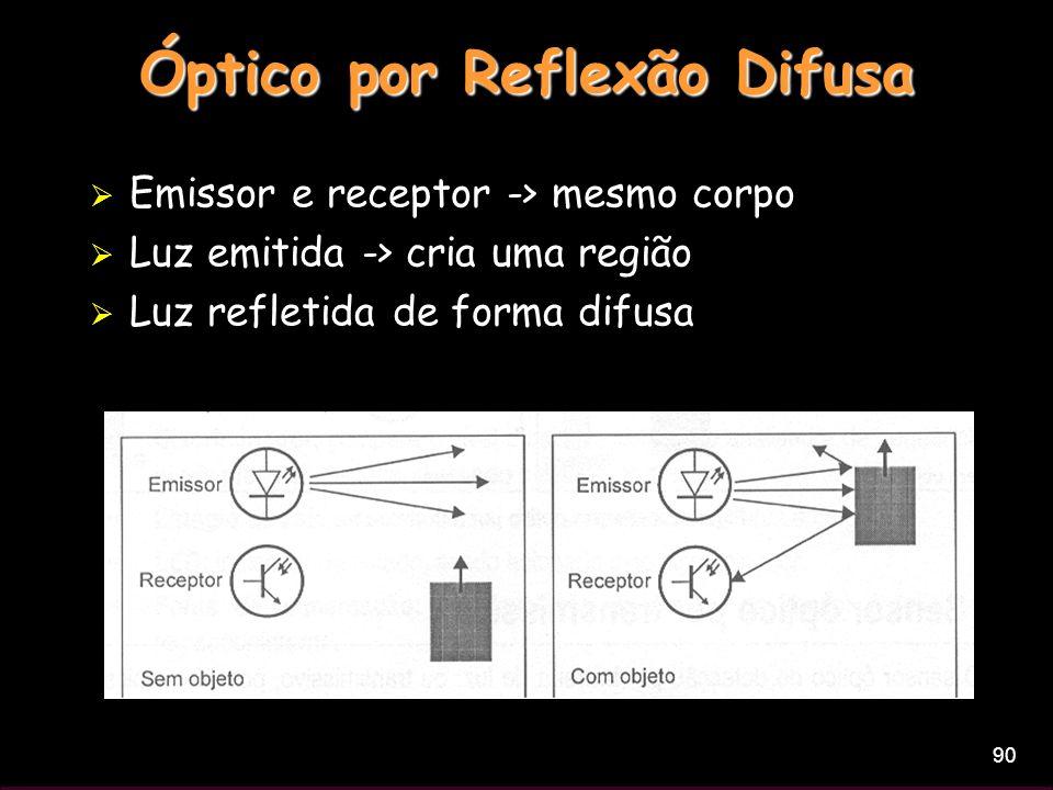 90 Óptico por Reflexão Difusa Emissor e receptor -> mesmo corpo Luz emitida -> cria uma região Luz refletida de forma difusa