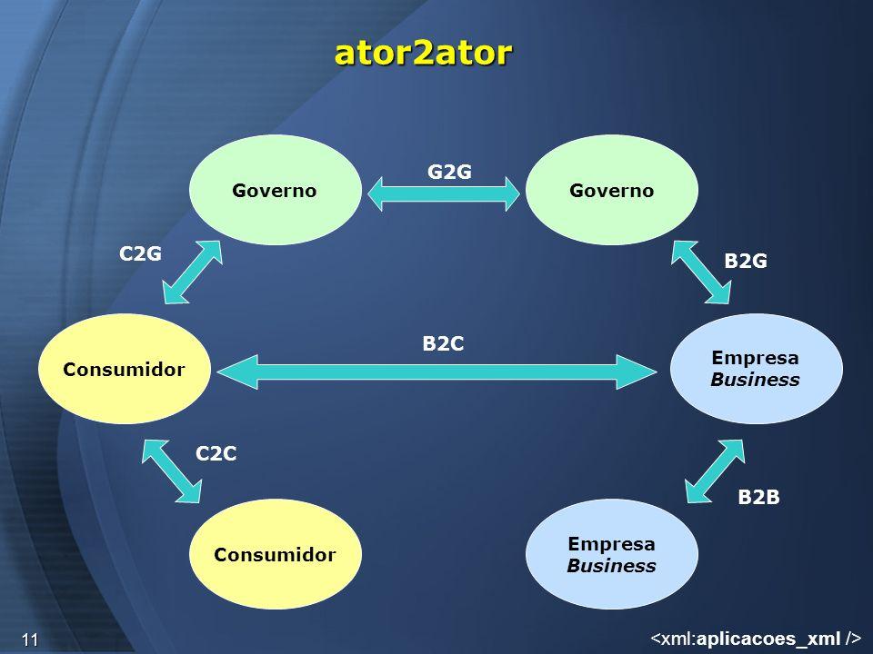 11 ator2ator Governo Consumidor Empresa Business Governo Consumidor Empresa Business G2G C2C B2B B2G C2G B2C