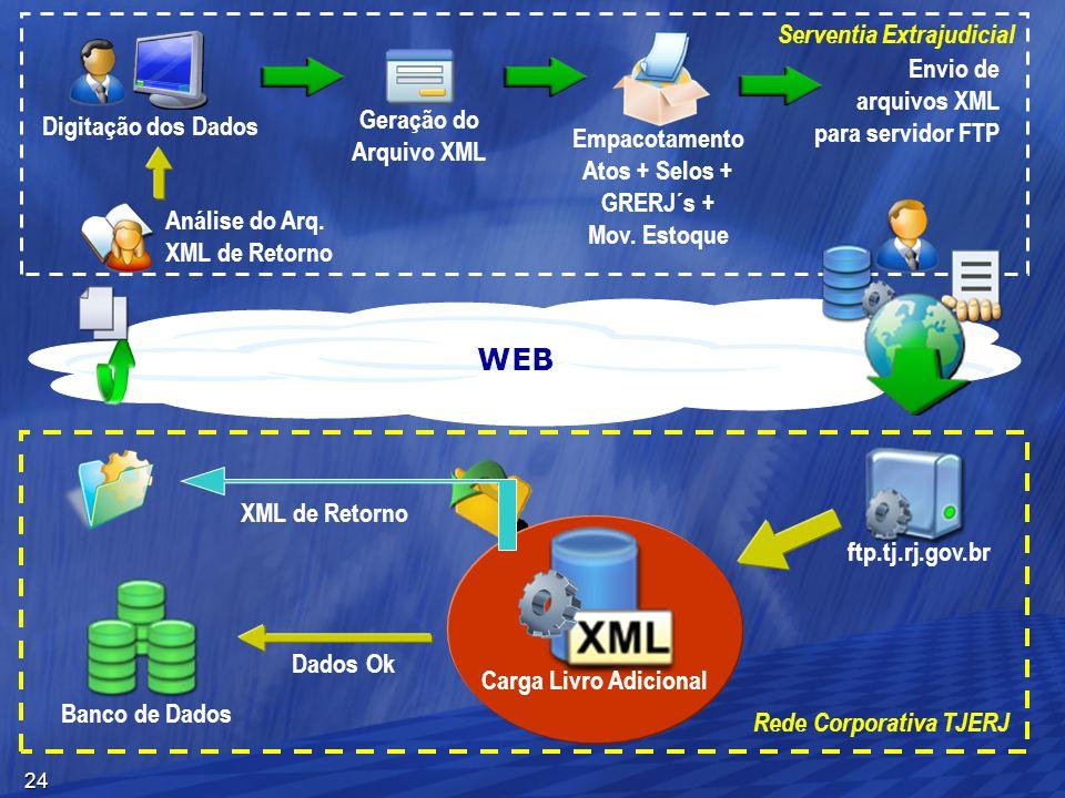 24 WEB Dados Ok Digitação dos Dados Geração do Arquivo XML ftp.tj.rj.gov.br Empacotamento Atos + Selos + GRERJ´s + Mov. Estoque Banco de Dados Carga L