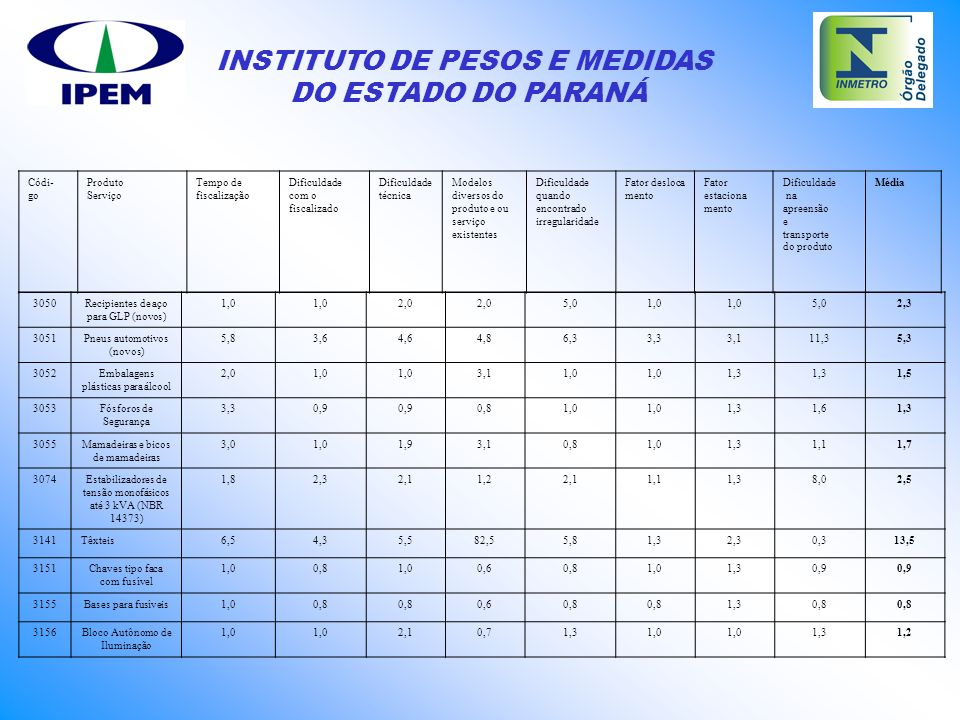 INSTITUTO DE PESOS E MEDIDAS DO ESTADO DO PARANÁ 3050Recipientes de aço para GLP (novos) 1,0 2,0 5,01,0 5,02,3 3051Pneus automotivos (novos) 5,83,64,6