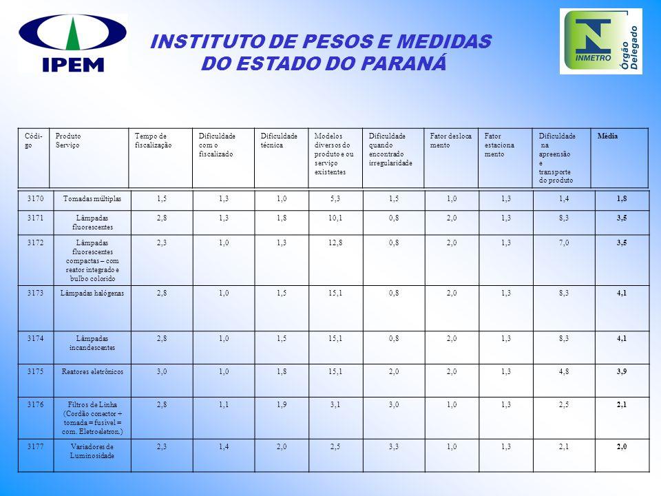 INSTITUTO DE PESOS E MEDIDAS DO ESTADO DO PARANÁ 3170Tomadas múltiplas1,51,31,05,31,51,01,31,41,8 3171Lâmpadas fluorescentes 2,81,31,810,10,82,01,38,3