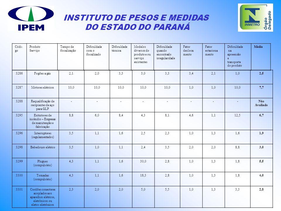 INSTITUTO DE PESOS E MEDIDAS DO ESTADO DO PARANÁ 3286Fogões a gás2,12,03,33,03,33,42,11,02,5 3287Motores elétricos10,0 1,0 10,07,7 3288Requalificação
