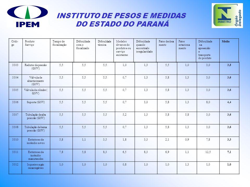 INSTITUTO DE PESOS E MEDIDAS DO ESTADO DO PARANÁ 3303Redutor de pressão (GNV) 5,5 1,01,35,51,03,03,5 3304Válvula de abastecimento (GNV) 5,5 0,71,35,81