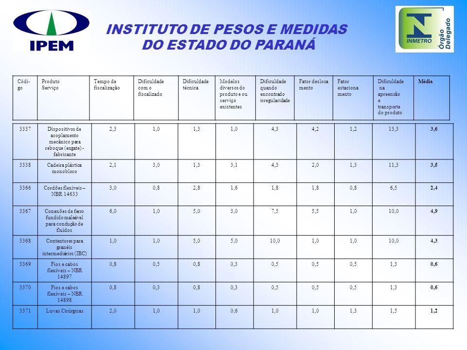 INSTITUTO DE PESOS E MEDIDAS DO ESTADO DO PARANÁ 3337Dispositivos de acoplamento mecânico para reboque (engate) - fabricante 2,31,01,31,04,34,21,213,3