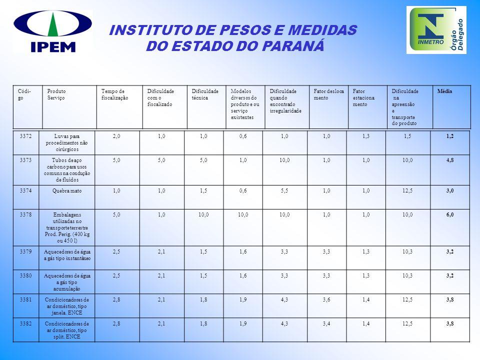 INSTITUTO DE PESOS E MEDIDAS DO ESTADO DO PARANÁ 3372Luvas para procedimentos não cirúrgicos 2,01,0 0,61,0 1,31,51,2 3373Tubos de aço carbono para uso