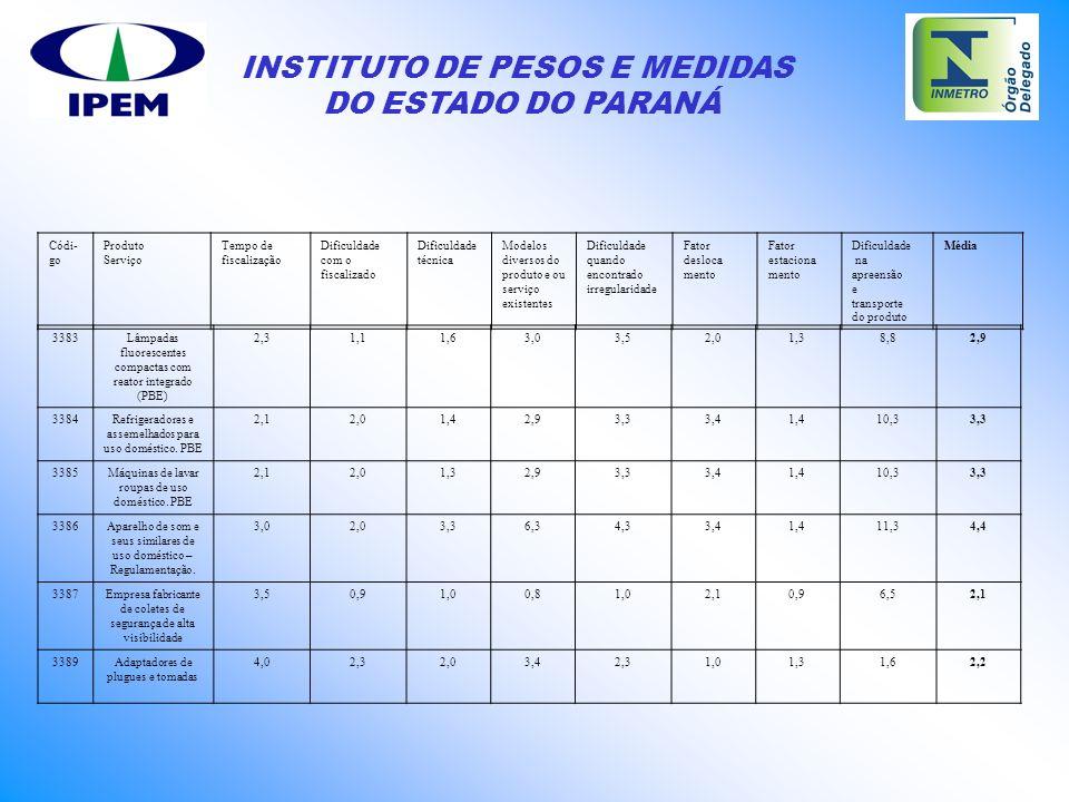 INSTITUTO DE PESOS E MEDIDAS DO ESTADO DO PARANÁ 3383Lâmpadas fluorescentes compactas com reator integrado (PBE) 2,31,11,63,03,52,01,38,82,9 3384Refri