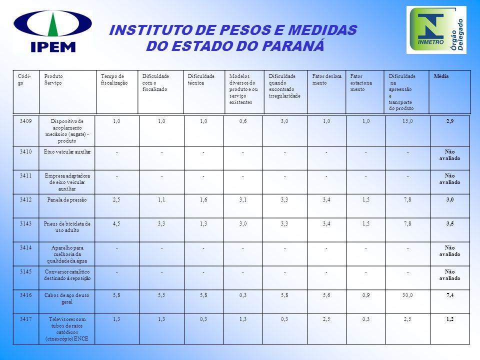 INSTITUTO DE PESOS E MEDIDAS DO ESTADO DO PARANÁ 3409Dispositivo de acoplamento mecânico (engate) - produto 1,0 0,63,01,0 15,02,9 3410Eixo veicular au