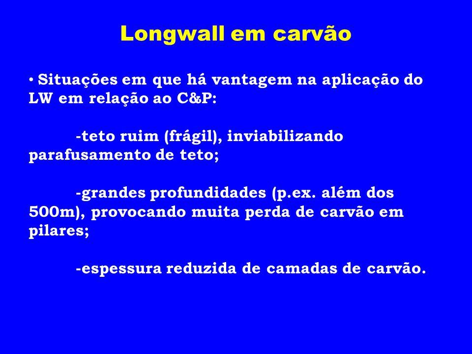 Longwall em carvão Situações em que há vantagem na aplicação do LW em relação ao C&P: -teto ruim (frágil), inviabilizando parafusamento de teto; -gran