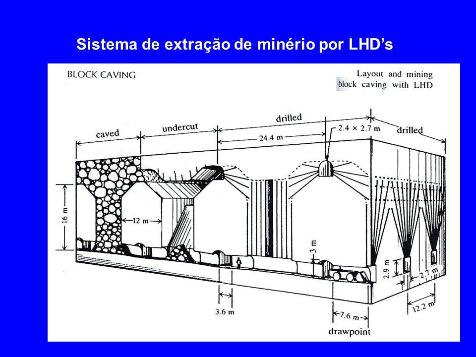 Sistema de extração de minério por LHDs