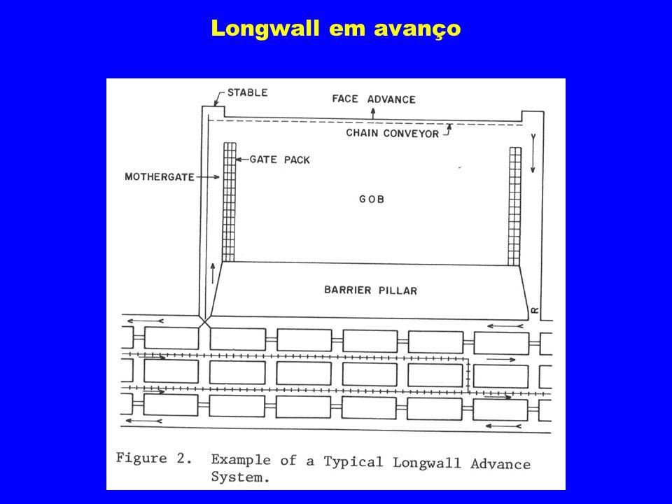 Longwall em avanço