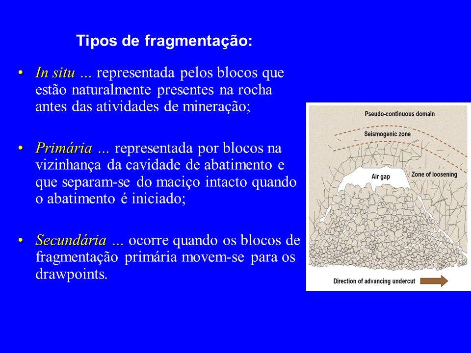Tipos de fragmentação: In situ …In situ … representada pelos blocos que estão naturalmente presentes na rocha antes das atividades de mineração; Primá