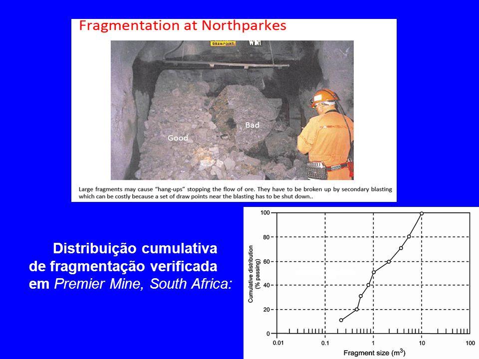 Distribuição cumulativa de fragmentação verificada em Premier Mine, South Africa: