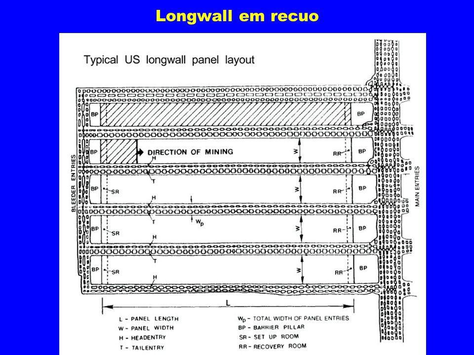 Longwall em recuo