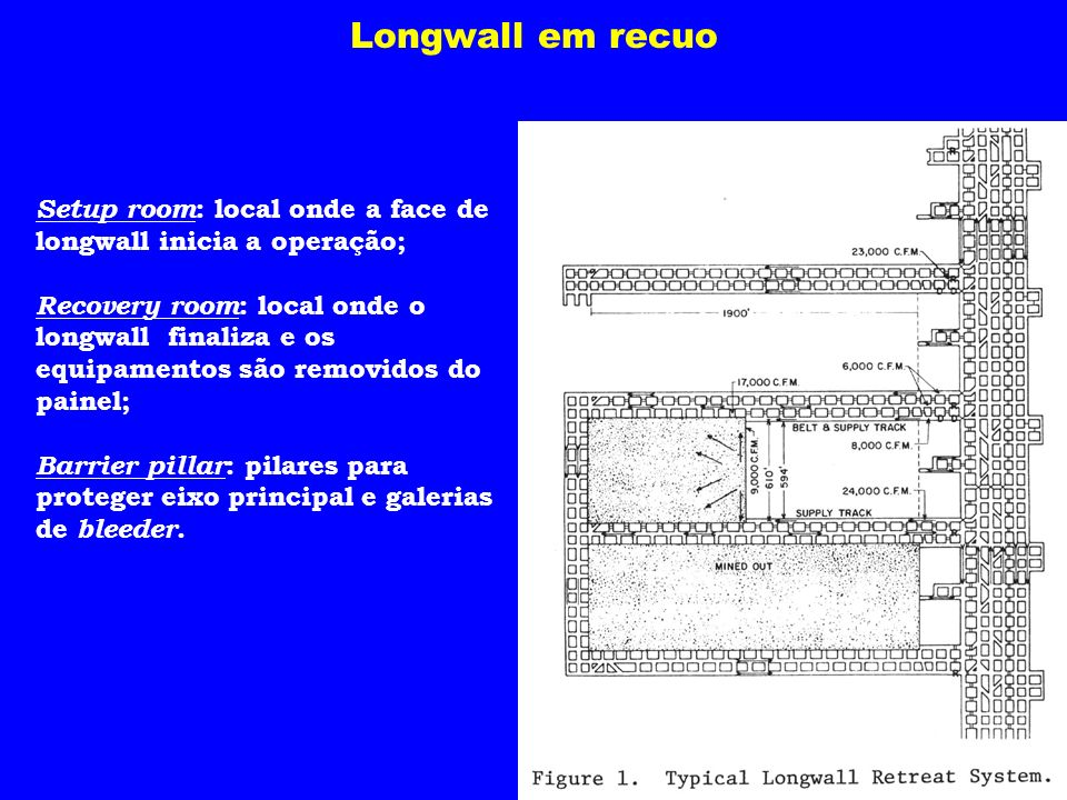 Setup room : local onde a face de longwall inicia a operação; Recovery room : local onde o longwall finaliza e os equipamentos são removidos do painel
