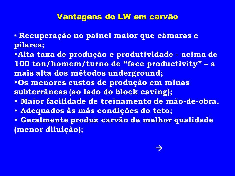 Vantagens do LW em carvão Recuperação no painel maior que câmaras e pilares; Alta taxa de produção e produtividade - acima de 100 ton/homem/turno de f