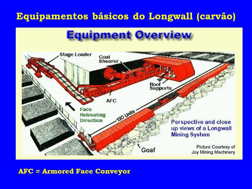 Equipamentos básicos do Longwall (carvão) AFC = Armored Face Conveyor