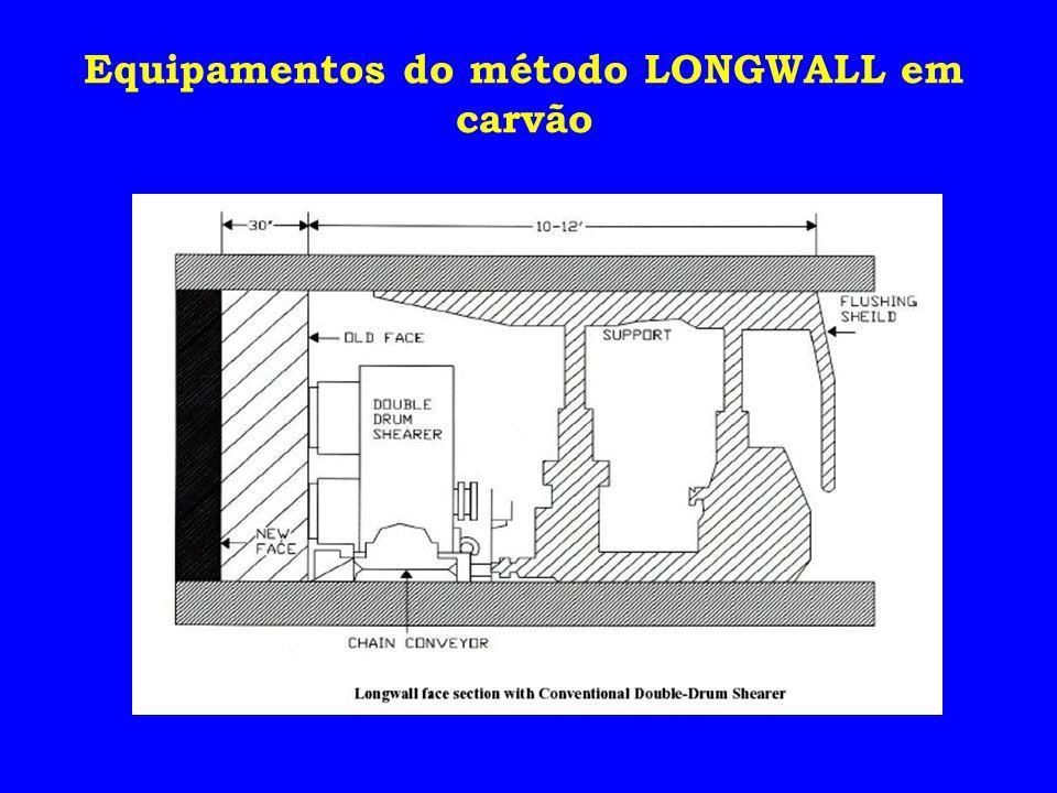 Equipamentos do método LONGWALL em carvão
