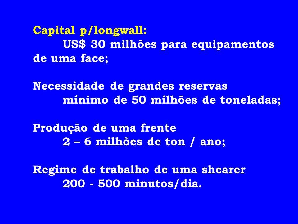 Capital p/longwall: US$ 30 milhões para equipamentos de uma face; Necessidade de grandes reservas mínimo de 50 milhões de toneladas; Produção de uma f