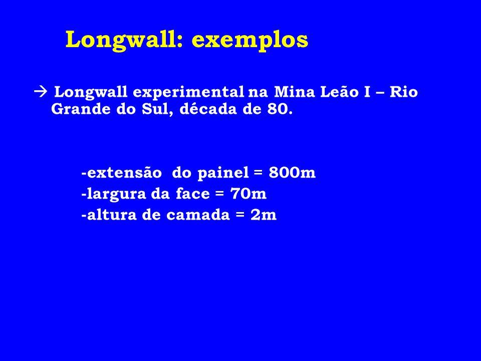 Longwall experimental na Mina Leão I – Rio Grande do Sul, década de 80. -extensão do painel = 800m -largura da face = 70m -altura de camada = 2m Longw