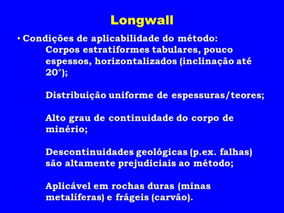 Longwall Condições de aplicabilidade do método: Corpos estratiformes tabulares, pouco espessos, horizontalizados (inclinação até 20°); Distribuição un