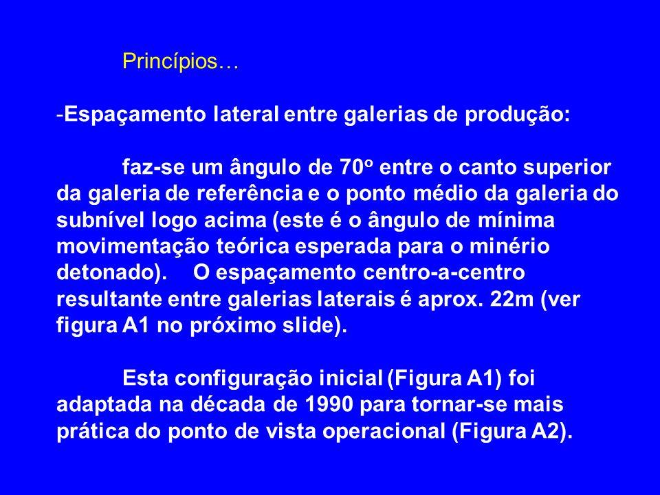Princípios… -Espaçamento lateral entre galerias de produção: faz-se um ângulo de 70 o entre o canto superior da galeria de referência e o ponto médio