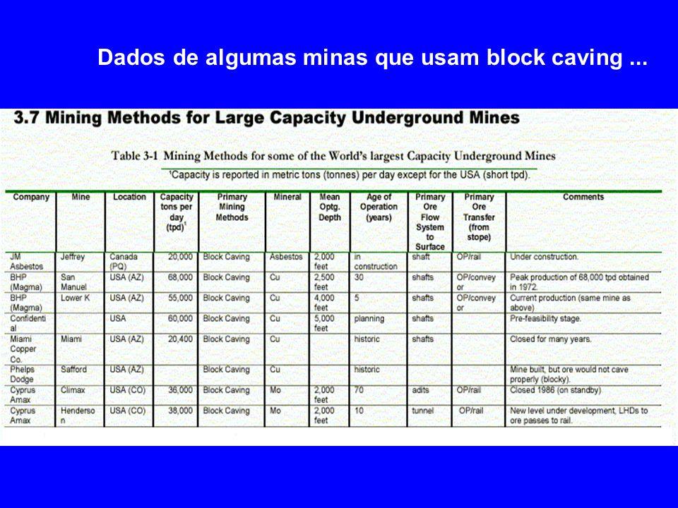 Dados de algumas minas que usam block caving...