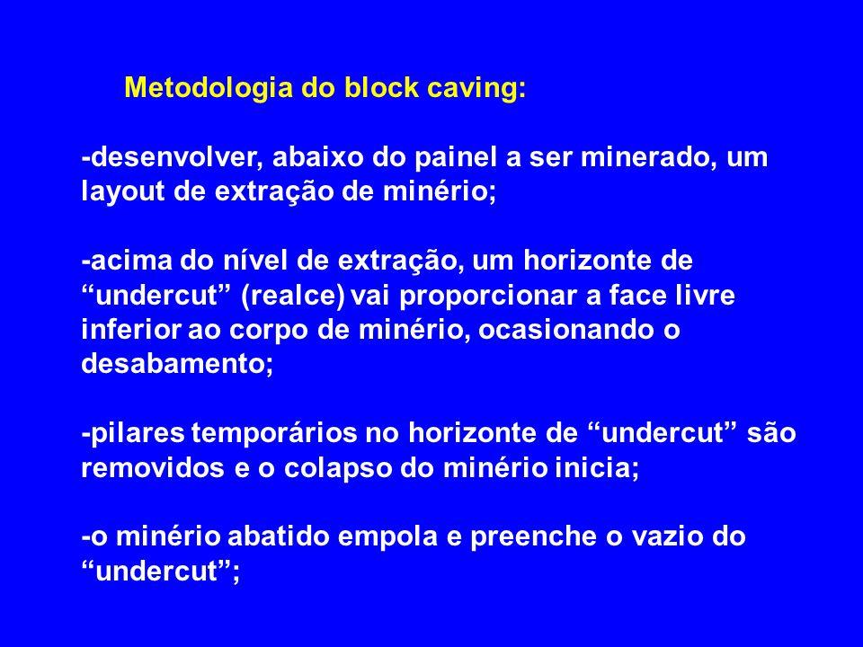 Metodologia do block caving: -desenvolver, abaixo do painel a ser minerado, um layout de extração de minério; -acima do nível de extração, um horizont