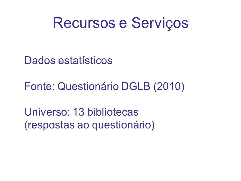 Recursos e Serviços Dados estatísticos Fonte: Questionário DGLB (2010) Universo: 13 bibliotecas (respostas ao questionário)