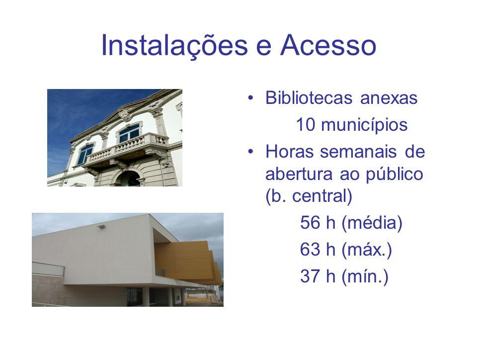Instalações e Acesso Bibliotecas anexas 10 municípios Horas semanais de abertura ao público (b. central) 56 h (média) 63 h (máx.) 37 h (mín.)