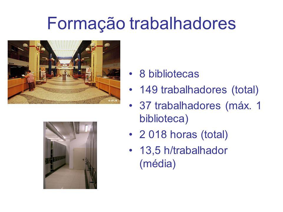 Formação trabalhadores 8 bibliotecas 149 trabalhadores (total) 37 trabalhadores (máx. 1 biblioteca) 2 018 horas (total) 13,5 h/trabalhador (média)