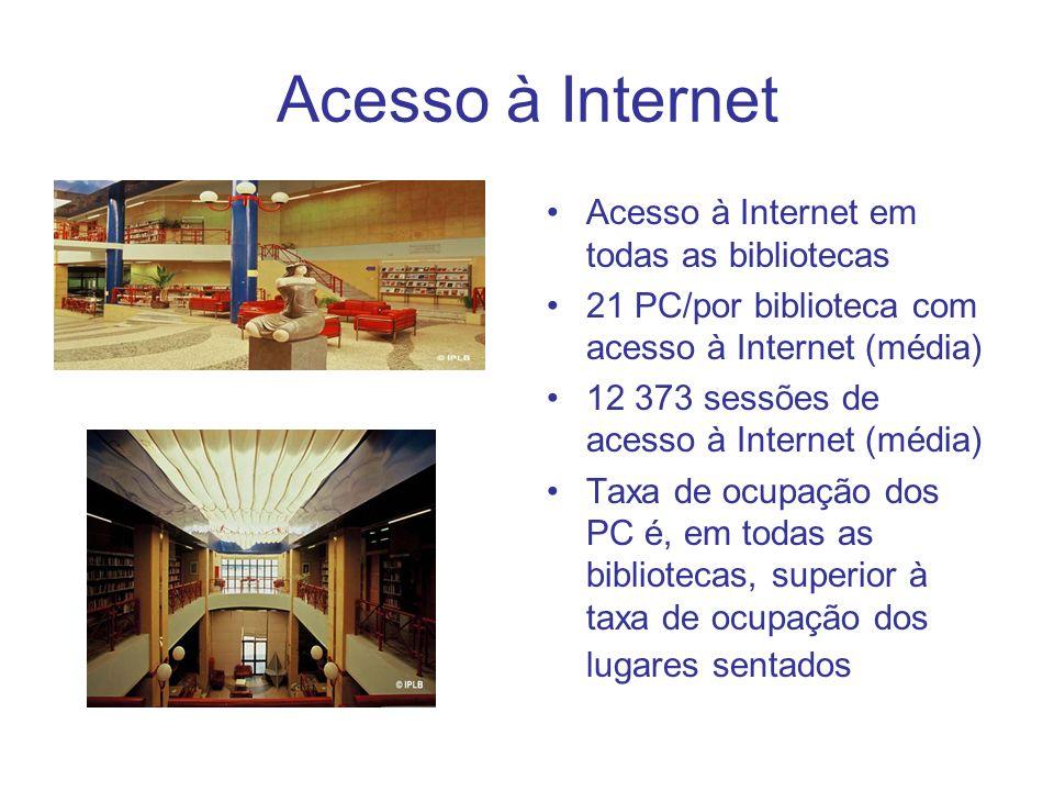 Acesso à Internet Acesso à Internet em todas as bibliotecas 21 PC/por biblioteca com acesso à Internet (média) 12 373 sessões de acesso à Internet (média) Taxa de ocupação dos PC é, em todas as bibliotecas, superior à taxa de ocupação dos lugares sentados