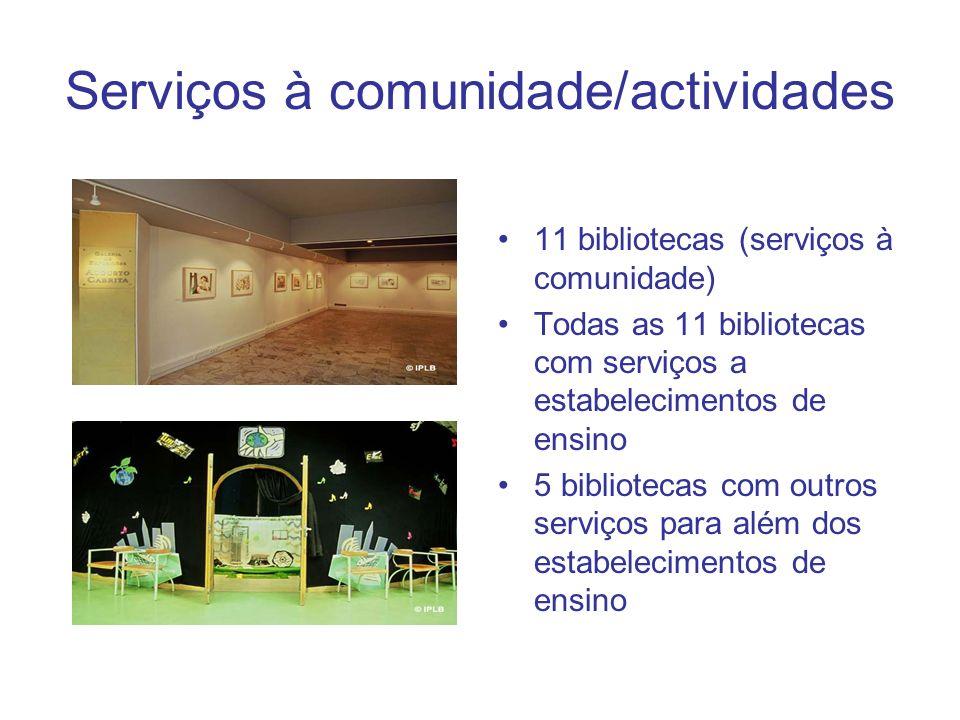 Serviços à comunidade/actividades 11 bibliotecas (serviços à comunidade) Todas as 11 bibliotecas com serviços a estabelecimentos de ensino 5 bibliotecas com outros serviços para além dos estabelecimentos de ensino
