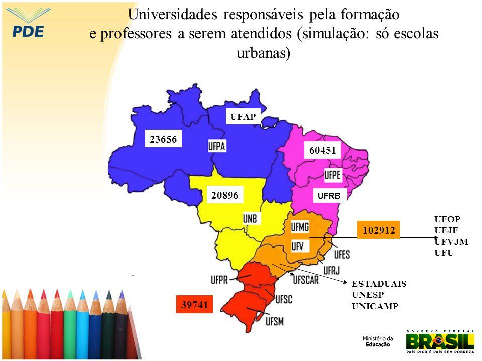 Universidades responsáveis pela formação e professores a serem atendidos (simulação: só escolas urbanas) UFOP UFJF UFVJM UFU UFAP 23656 60451 20896 102912 39741 ESTADUAIS UNESP UNICAMP UFRB