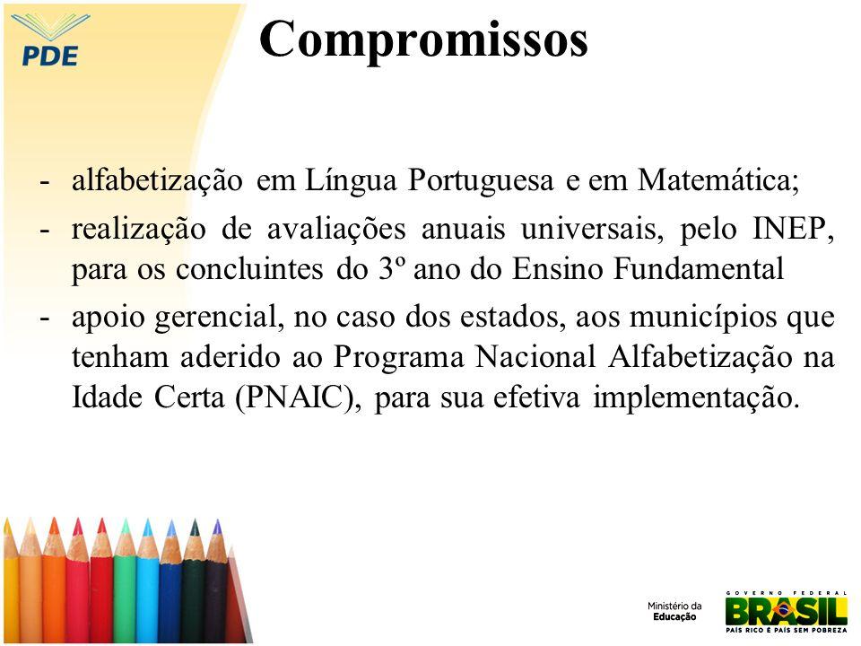 Compromissos -alfabetização em Língua Portuguesa e em Matemática; -realização de avaliações anuais universais, pelo INEP, para os concluintes do 3º an