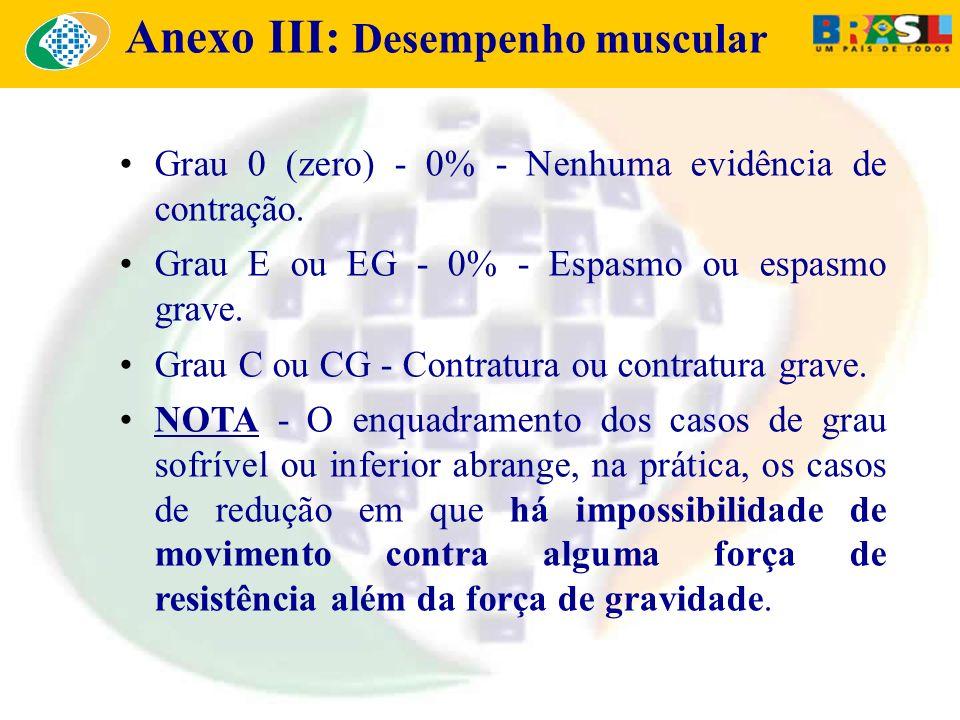 Grau 0 (zero) - 0% - Nenhuma evidência de contração. Grau E ou EG - 0% - Espasmo ou espasmo grave. Grau C ou CG - Contratura ou contratura grave. NOTA