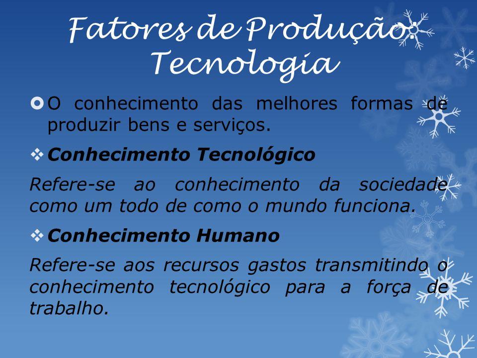 Fatores de Produção: Tecnologia O conhecimento das melhores formas de produzir bens e serviços.