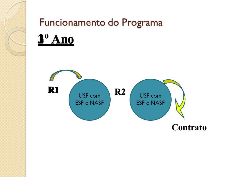 Funcionamento do Programa USF com ESF e NASF R1 USF com ESF e NASF R2 R1 Contrato 1º Ano2º Ano R2 R1 3º Ano