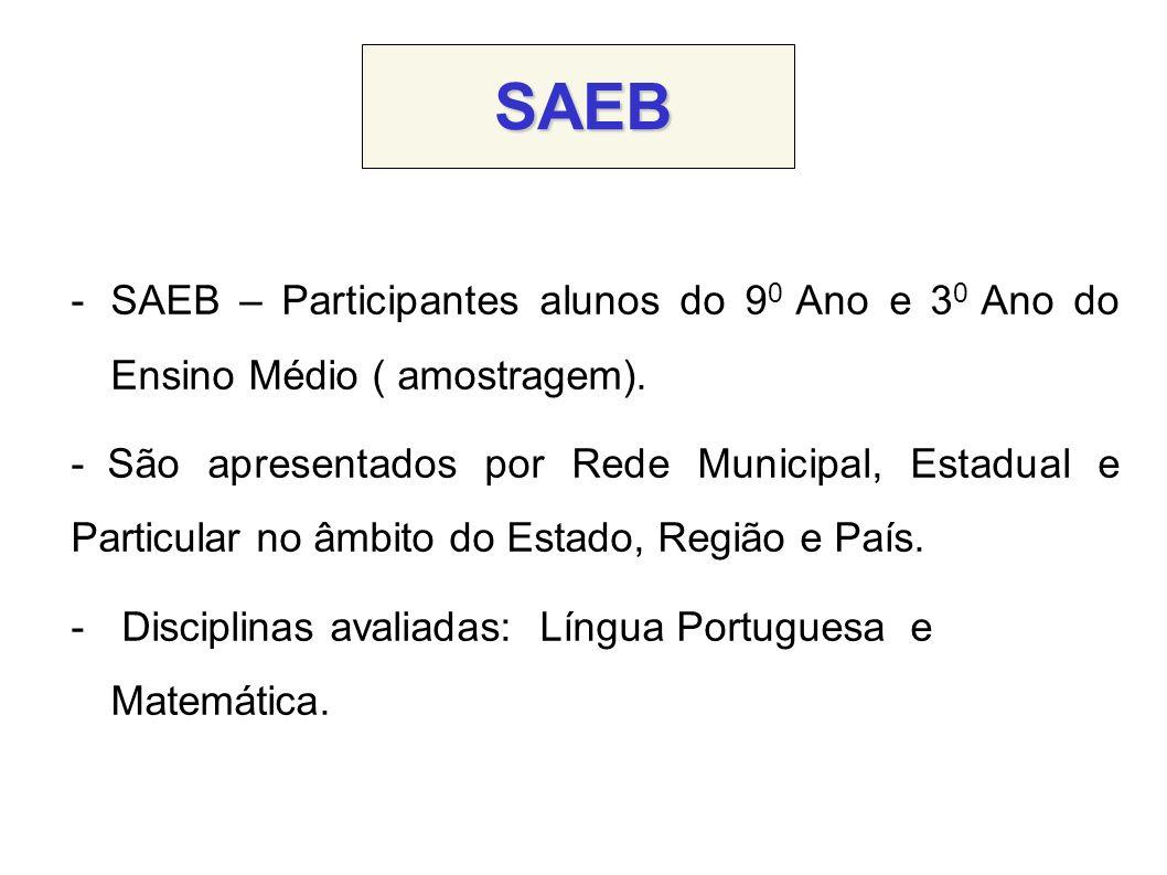SAEB -SAEB – Participantes alunos do 9 0 Ano e 3 0 Ano do Ensino Médio ( amostragem). - São apresentados por Rede Municipal, Estadual e Particular no