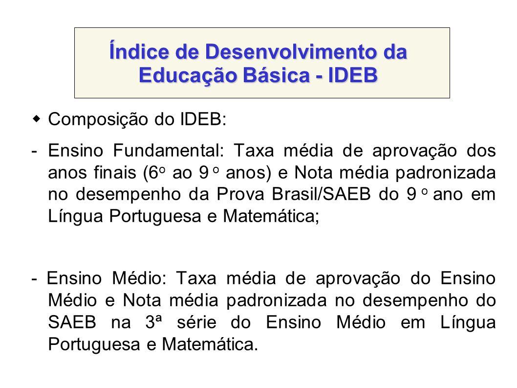 Índice de Desenvolvimento da Educação Básica - IDEB Composição do IDEB: -Ensino Fundamental: Taxa média de aprovação dos anos finais (6 o ao 9 o anos)