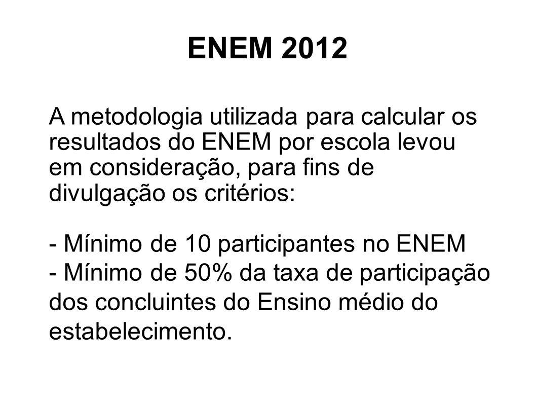 ENEM 2012 o A metodologia utilizada para calcular os resultados do ENEM por escola levou em consideração, para fins de divulgação os critérios: - Míni