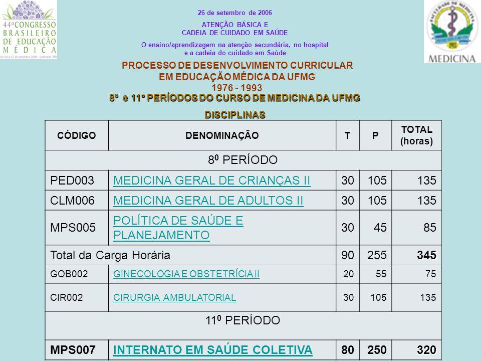PROCESSO DE DESENVOLVIMENTO CURRICULAR EM EDUCAÇÃO MÉDICA DA UFMG 1976 - 1993 CÓDIGODENOMINAÇÃOTP TOTAL (horas) 8 0 PERÍODO PED003MEDICINA GERAL DE CR