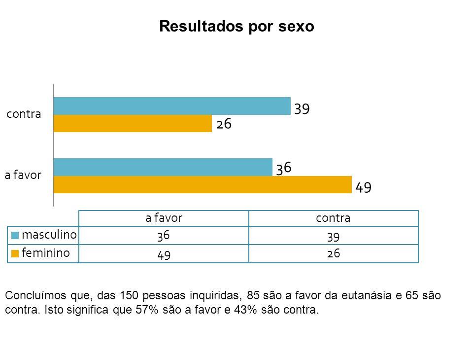 Resultados por sexo Concluímos que, das 150 pessoas inquiridas, 85 são a favor da eutanásia e 65 são contra. Isto significa que 57% são a favor e 43%