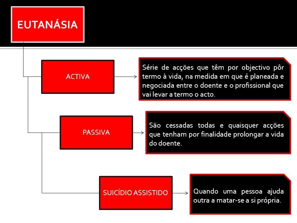 EUTANÁSIA ACTIVA PASSIVA SUICÍDIO ASSISTIDO Série de acções que têm por objectivo pôr termo à vida, na medida em que é planeada e negociada entre o do