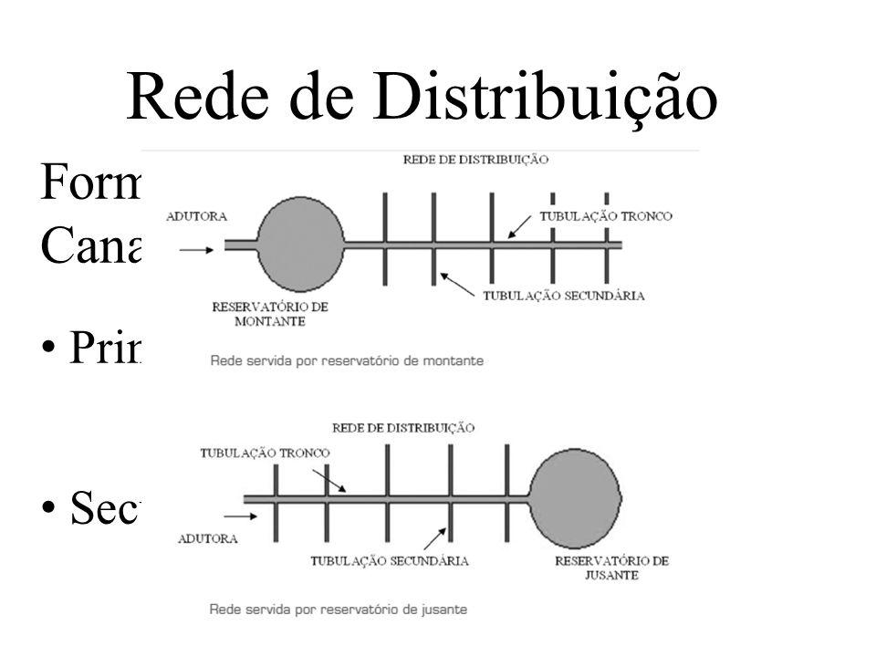 Rede de Distribuição Formadas por dois tipos de Canalização: Principal; Secundária.
