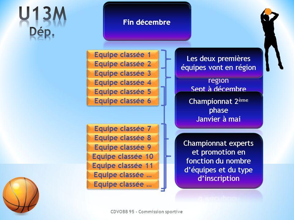 CDVOBB 95 - Commission sportive Equipe classée 1 Equipe classée 2 Equipe classée 3 Equipe classée 4 Equipe classée 5 Equipe classée 6 Equipe classée 7 Equipe classée 8 Equipe classée 9 Equipe classée 10 Equipe classée 11 Equipe classée …
