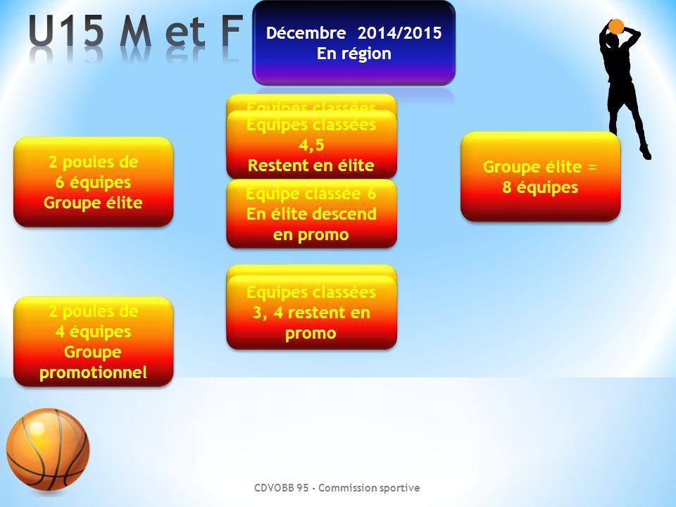 CDVOBB 95 - Commission sportive Groupe promotionnel 2 poules Groupe promotionnel 2 poules Equipes issues de la phase qualificative des départements 3, 4, restent en promo 8 Equipes 1 poule de 4 6 élite descend en promo 3, 4, restent en promo 6 élite descend en promo 1,2,3 vont en promo Eq.