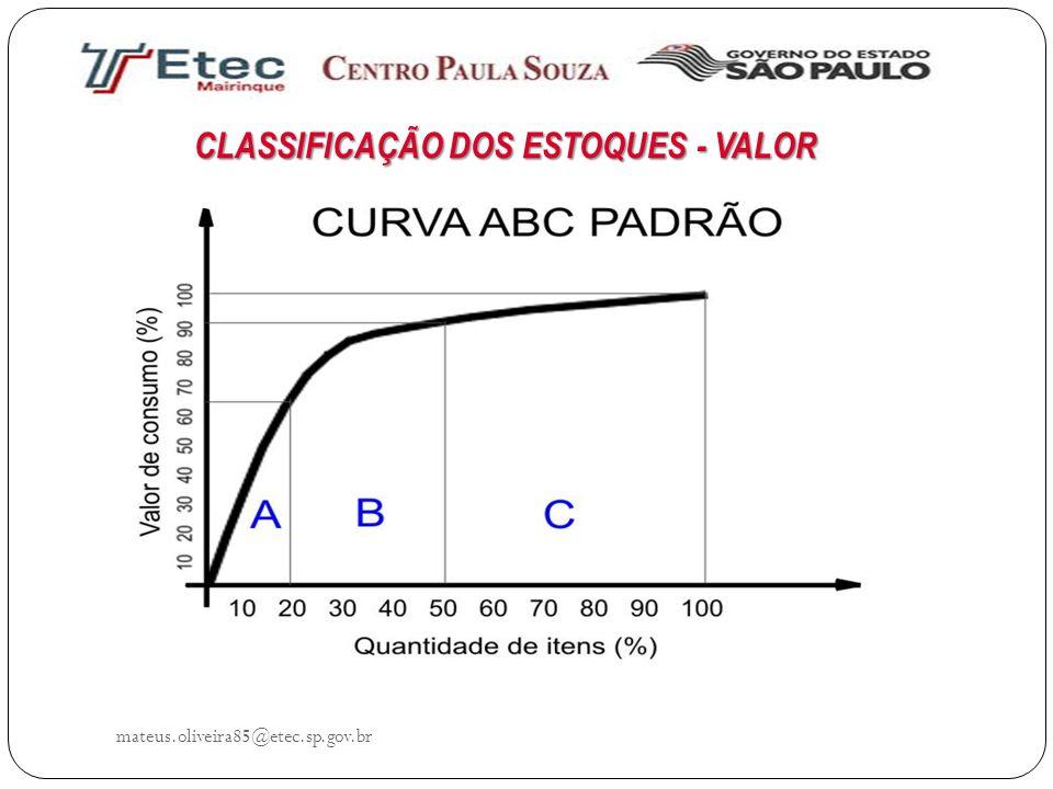 CLASSIFICAÇÃO DOS ESTOQUES - VALOR mateus.oliveira85@etec.sp.gov.br