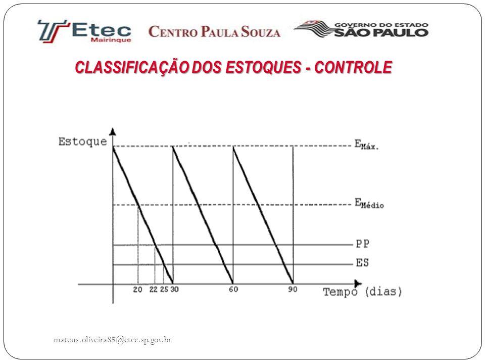 CLASSIFICAÇÃO DOS ESTOQUES - CONTROLE mateus.oliveira85@etec.sp.gov.br